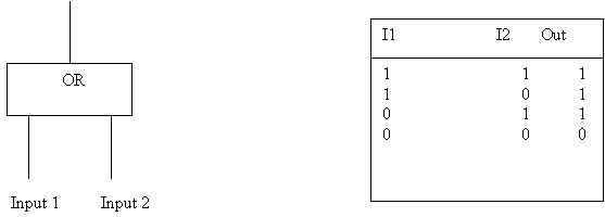 OR logic gate 2 input