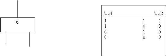 schema AND logic gate