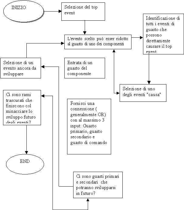 esempio albero dei guasti