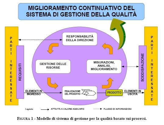 modello di sistema di gestione per la qualità basato sui processi